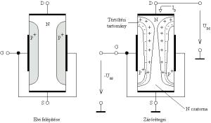 Unipoláris tranzisztor